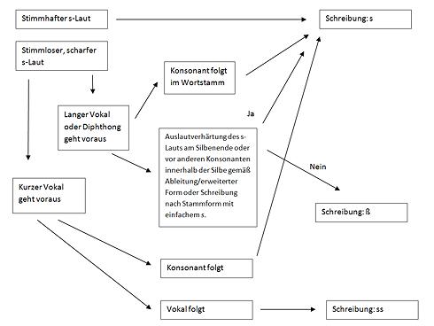 Übersicht zur Schreibung der s-Laute im Deutschen